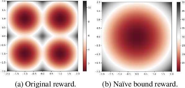 Figure 1 for Preventing Posterior Collapse with Levenshtein Variational Autoencoder