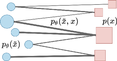 Figure 3 for Preventing Posterior Collapse with Levenshtein Variational Autoencoder