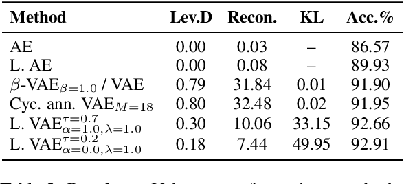Figure 4 for Preventing Posterior Collapse with Levenshtein Variational Autoencoder