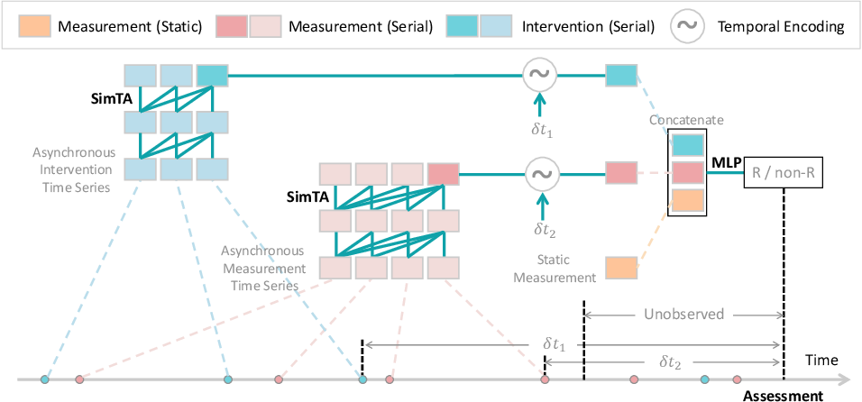 Figure 1 for MIA-Prognosis: A Deep Learning Framework to Predict Therapy Response