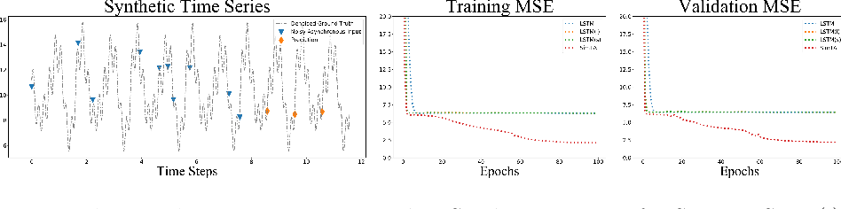 Figure 3 for MIA-Prognosis: A Deep Learning Framework to Predict Therapy Response