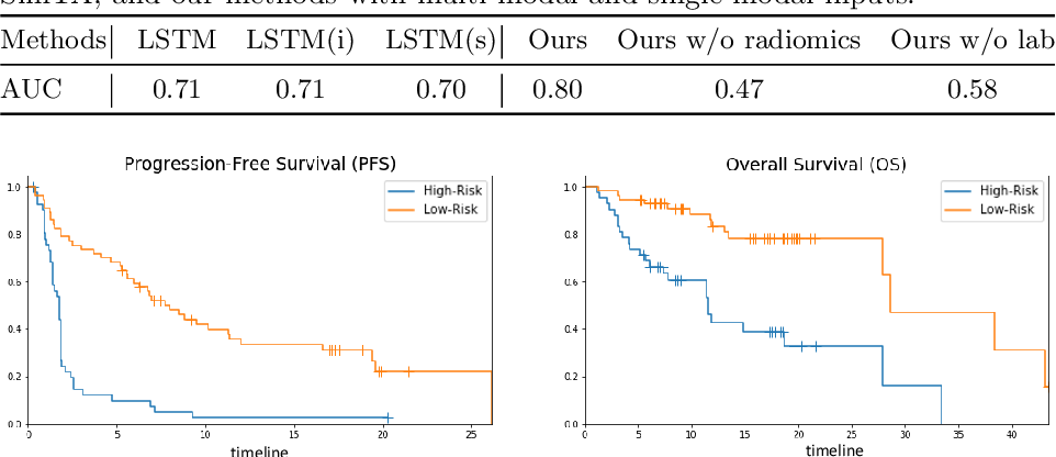 Figure 2 for MIA-Prognosis: A Deep Learning Framework to Predict Therapy Response