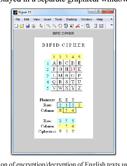 MATLAB-based module for encryption and decryption using bifid