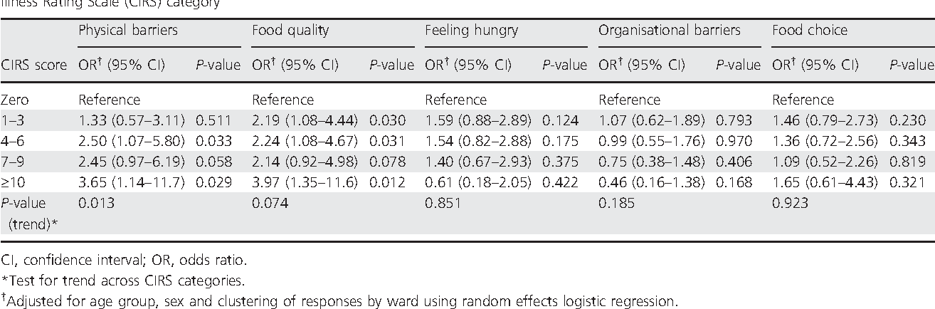 Table 3 from Multiple morbidity is associated with increased