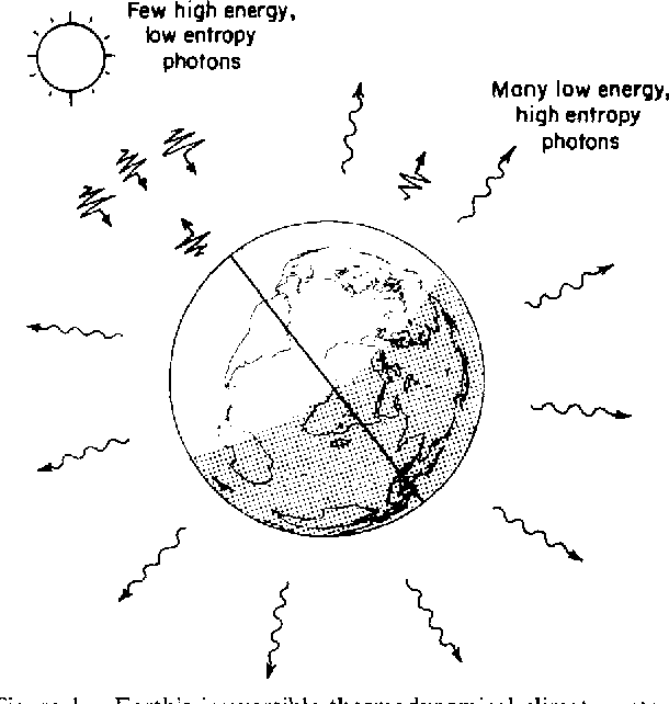 Figure 1 From Entropy And Climate I Erbe Observations Of The