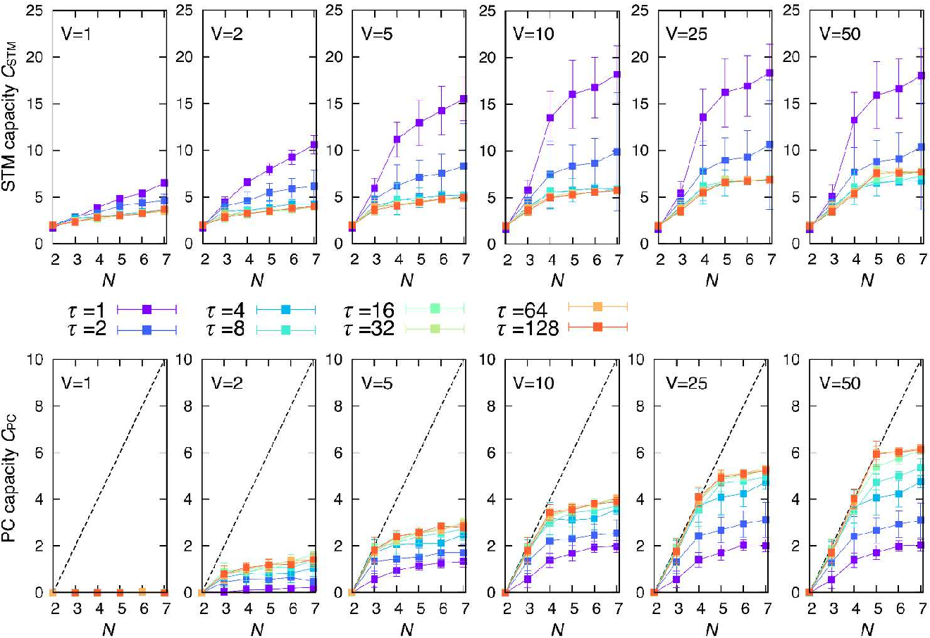 Figure 2 for Harnessing disordered quantum dynamics for machine learning