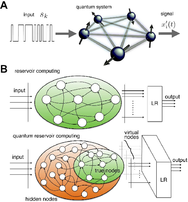 Figure 1 for Harnessing disordered quantum dynamics for machine learning