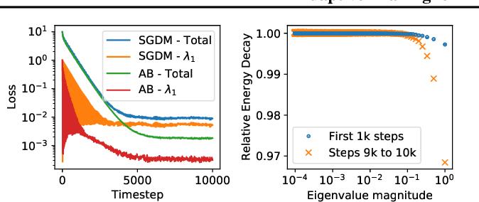 Figure 3 for Adaptive Braking for Mitigating Gradient Delay
