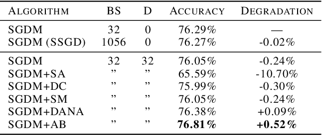 Figure 2 for Adaptive Braking for Mitigating Gradient Delay