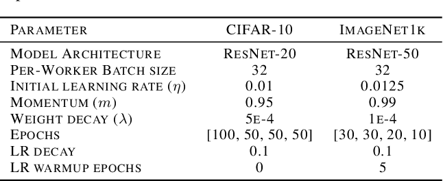 Figure 4 for Adaptive Braking for Mitigating Gradient Delay