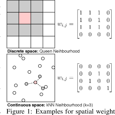 Figure 1 for Augmenting correlation structures in spatial data using deep generative models