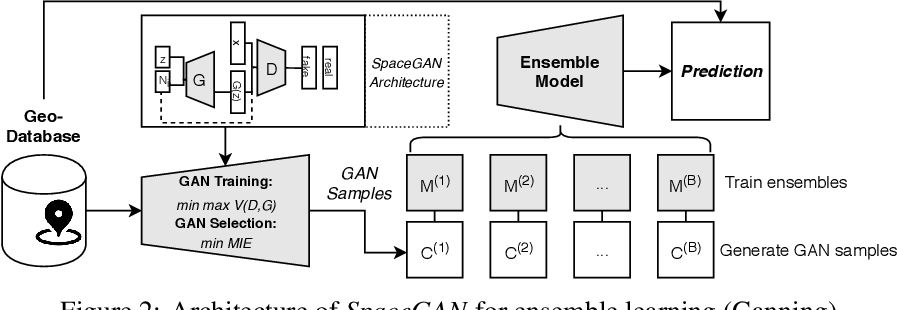 Figure 3 for Augmenting correlation structures in spatial data using deep generative models