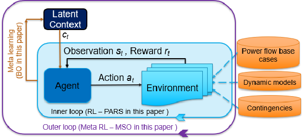 Figure 3 for Learning and Fast Adaptation for Grid Emergency Control via Deep Meta Reinforcement Learning