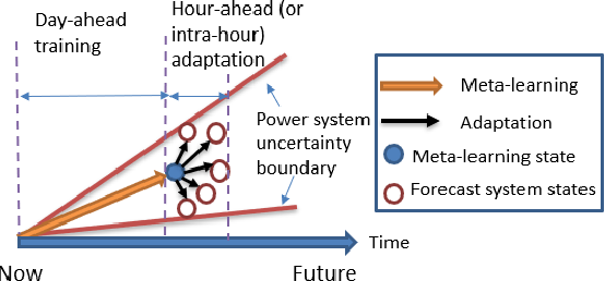 Figure 4 for Learning and Fast Adaptation for Grid Emergency Control via Deep Meta Reinforcement Learning