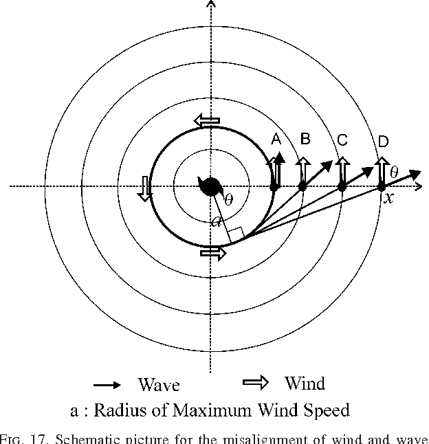 Table 2 From Numerical Simulation Of Sea Surface Directional Wave