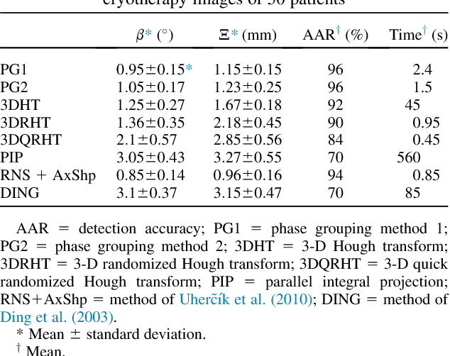 Phase grouping-based needle segmentation in 3-D trans-rectal