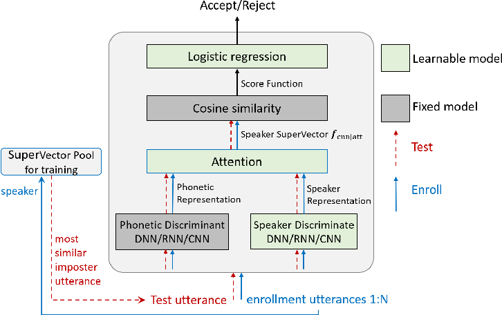 Figure 3 for End-to-End Attention based Text-Dependent Speaker Verification