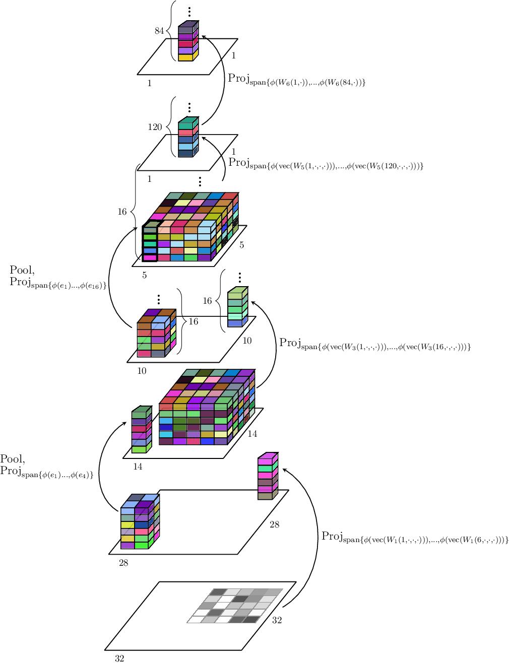 Figure 3 for Kernel-based Translations of Convolutional Networks