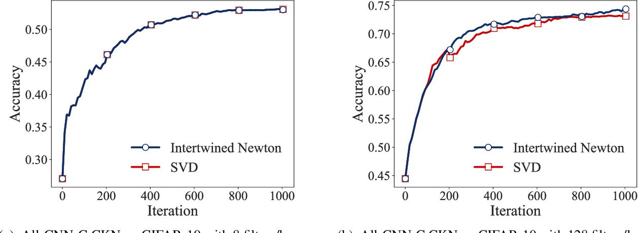 Figure 4 for Kernel-based Translations of Convolutional Networks
