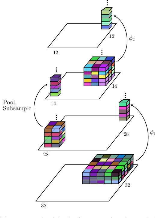Figure 1 for Kernel-based Translations of Convolutional Networks