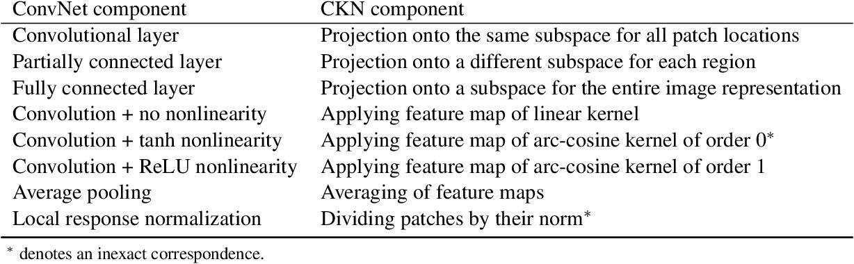 Figure 2 for Kernel-based Translations of Convolutional Networks