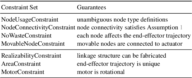 Figure 2 for Joint Search of Optimal Topology and Trajectory for Planar Linkages