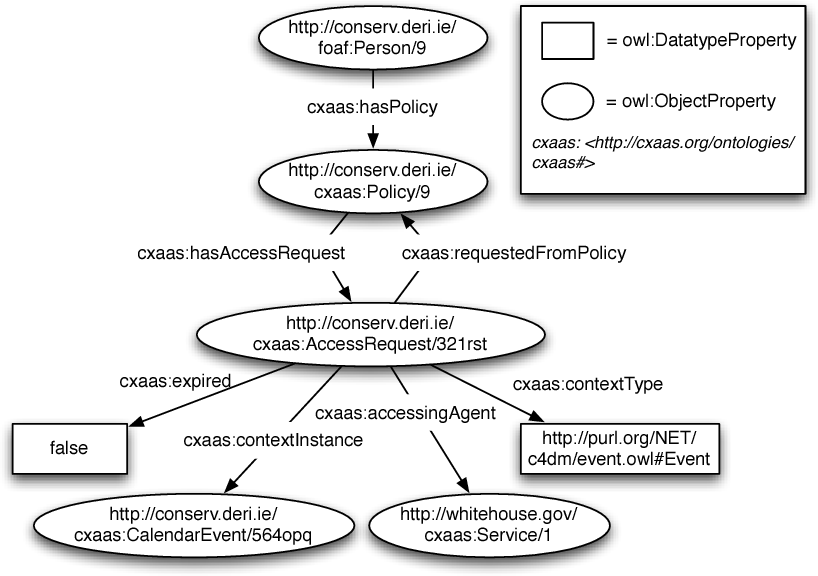An Infrastructure for Privacy-Enabled Sharing of Context