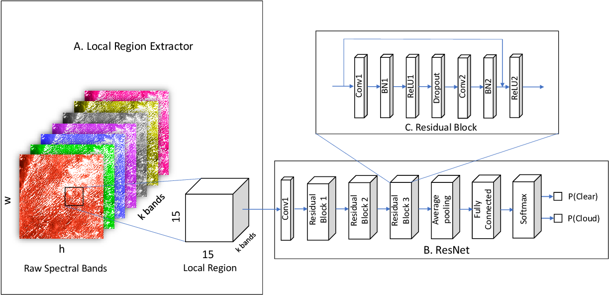 Figure 3 for DeepMask: an algorithm for cloud and cloud shadow detection in optical satellite remote sensing images using deep residual network