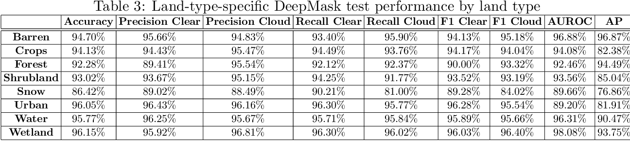Figure 4 for DeepMask: an algorithm for cloud and cloud shadow detection in optical satellite remote sensing images using deep residual network