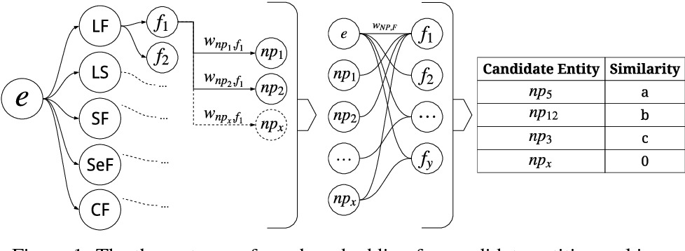 Figure 1 for A Practical Incremental Learning Framework For Sparse Entity Extraction