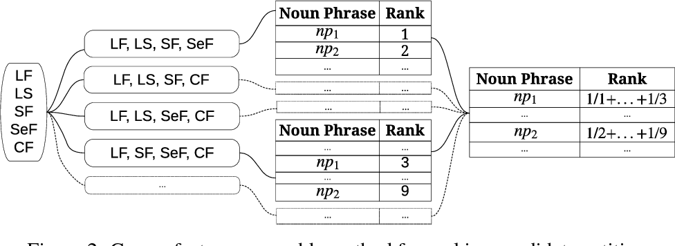 Figure 3 for A Practical Incremental Learning Framework For Sparse Entity Extraction
