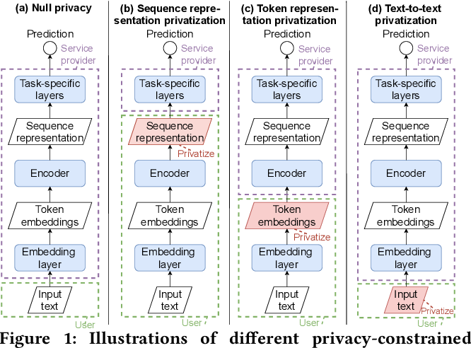 Figure 1 for Privacy-Adaptive BERT for Natural Language Understanding