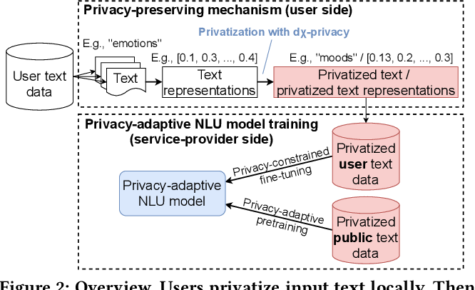 Figure 3 for Privacy-Adaptive BERT for Natural Language Understanding