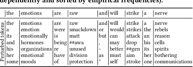 Figure 4 for Privacy-Adaptive BERT for Natural Language Understanding