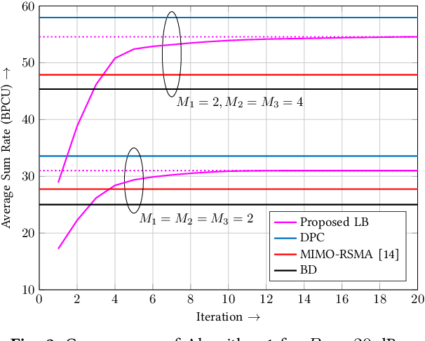 Figure 2 for Successive Null-Space Precoder Design for Downlink MU-MIMO with Rate Splitting and Single-Stage SIC