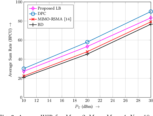 Figure 3 for Successive Null-Space Precoder Design for Downlink MU-MIMO with Rate Splitting and Single-Stage SIC