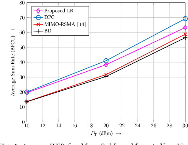 Figure 4 for Successive Null-Space Precoder Design for Downlink MU-MIMO with Rate Splitting and Single-Stage SIC