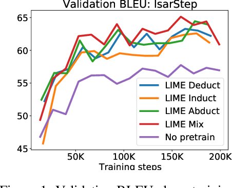 Figure 2 for LIME: Learning Inductive Bias for Primitives of Mathematical Reasoning