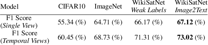 Figure 4 for Learning to Interpret Satellite Images in Global Scale Using Wikipedia