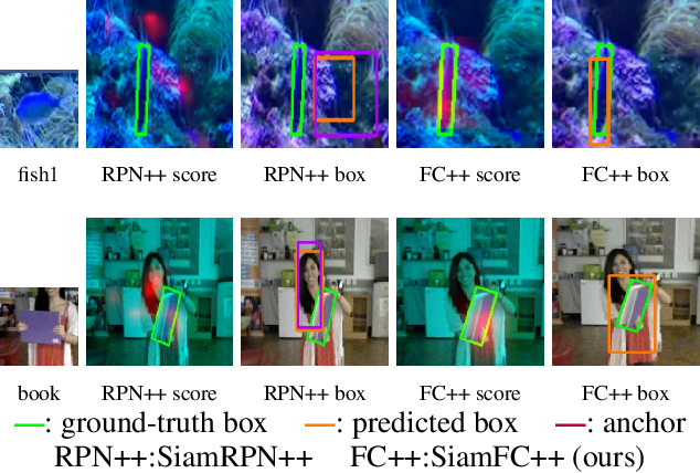 Figure 1 for SiamFC++: Towards Robust and Accurate Visual Tracking with Target Estimation Guidelines