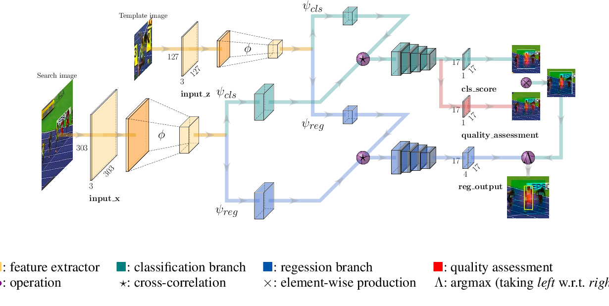 Figure 3 for SiamFC++: Towards Robust and Accurate Visual Tracking with Target Estimation Guidelines