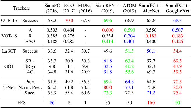 Figure 4 for SiamFC++: Towards Robust and Accurate Visual Tracking with Target Estimation Guidelines