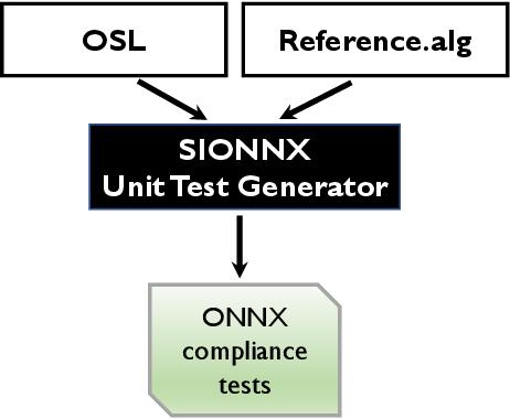 Figure 1 for Sionnx: Automatic Unit Test Generator for ONNX Conformance