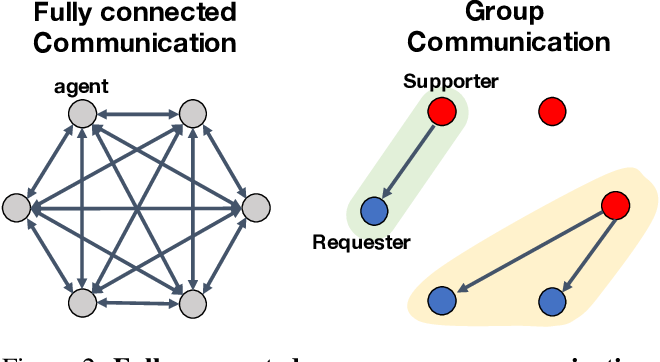 Figure 3 for When2com: Multi-Agent Perception via Communication Graph Grouping