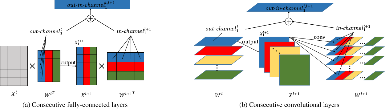 Figure 1 for OICSR: Out-In-Channel Sparsity Regularization for Compact Deep Neural Networks