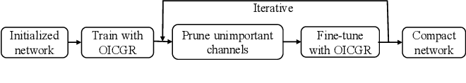 Figure 3 for OICSR: Out-In-Channel Sparsity Regularization for Compact Deep Neural Networks