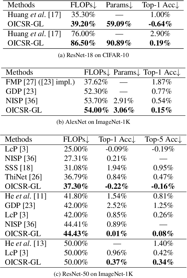 Figure 4 for OICSR: Out-In-Channel Sparsity Regularization for Compact Deep Neural Networks