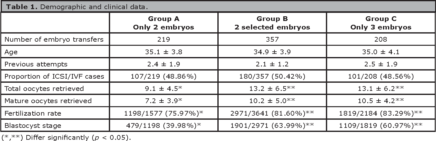 PDF] Optimizing the number of embryos to transfer on day 5: two