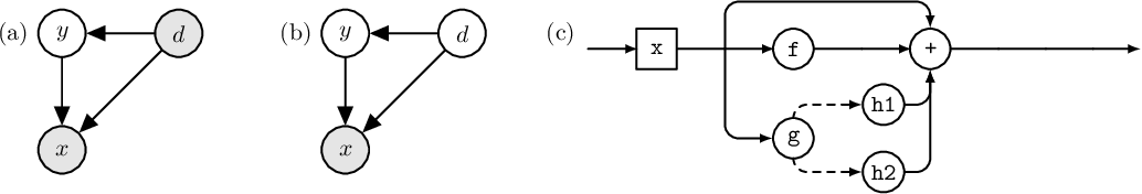 Figure 2 for Latent Domain Learning with Dynamic Residual Adapters