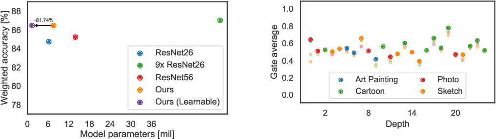Figure 4 for Latent Domain Learning with Dynamic Residual Adapters